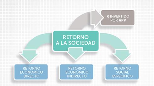 La contabilidad social de KL katealegaia triplica el apoyo que recibe