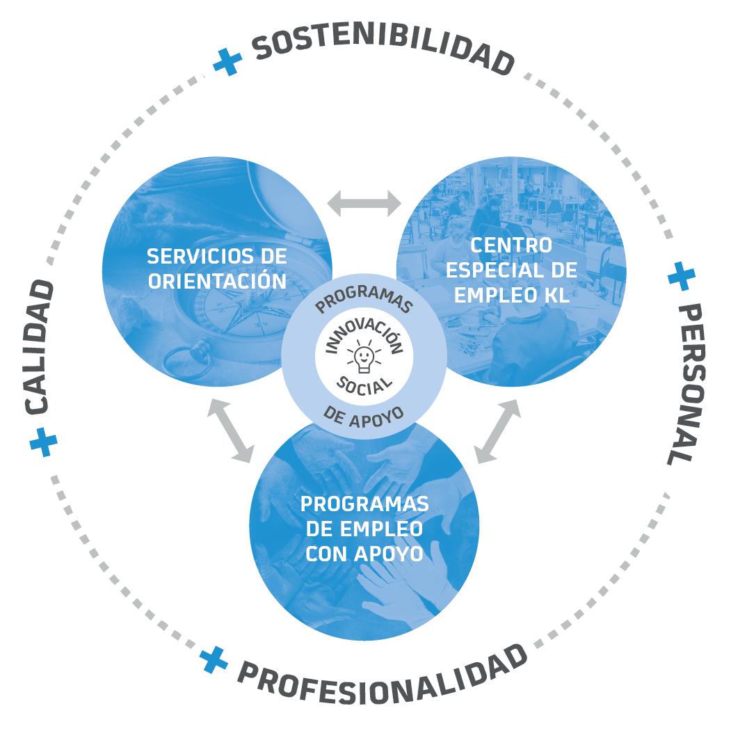 Itinerarios: orientación, centro especial de empleo KL y empleo con apoyo en otras empresas (ECA).