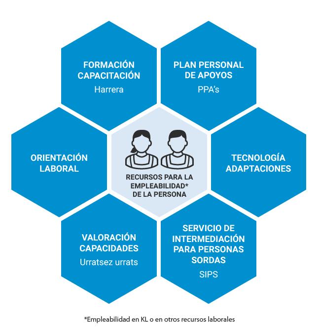 Recursos para la empleabilidad de la persona: Formación y capacitación (Harrera), Plan personal de apoyos (PPA's), Tecnología adaptaciones, Servicio de intermediación para personas sordas (SIPS), Valoración de capacidades (Urratsez Urrats) y Orientación Laboral.