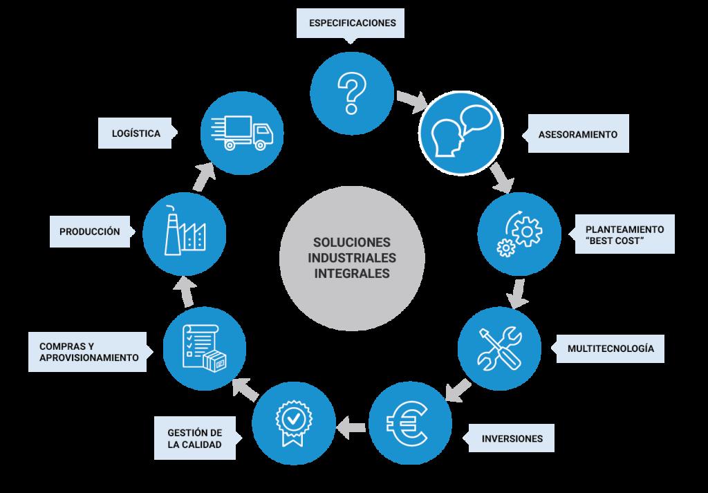 """Soluciones industriales integrales: especificaciones, asesoramiento, planteamiento """"best cost"""", multitecnología, inversiones, gestión de la calidad, compras y aprovisionamiento, producción y logística."""