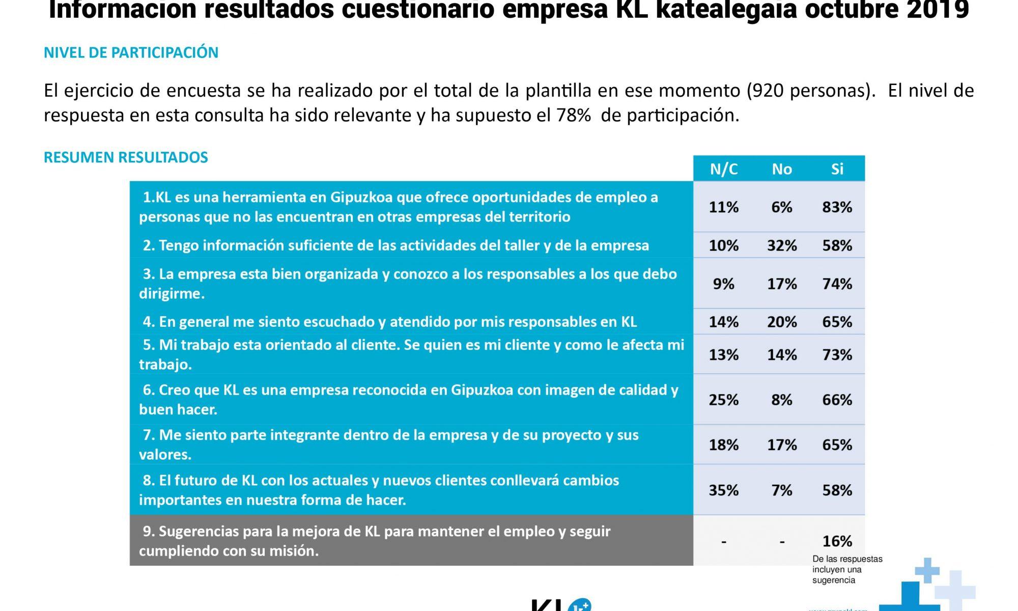 Se editan los resultados del cuestionario de empresa KL katealegaia