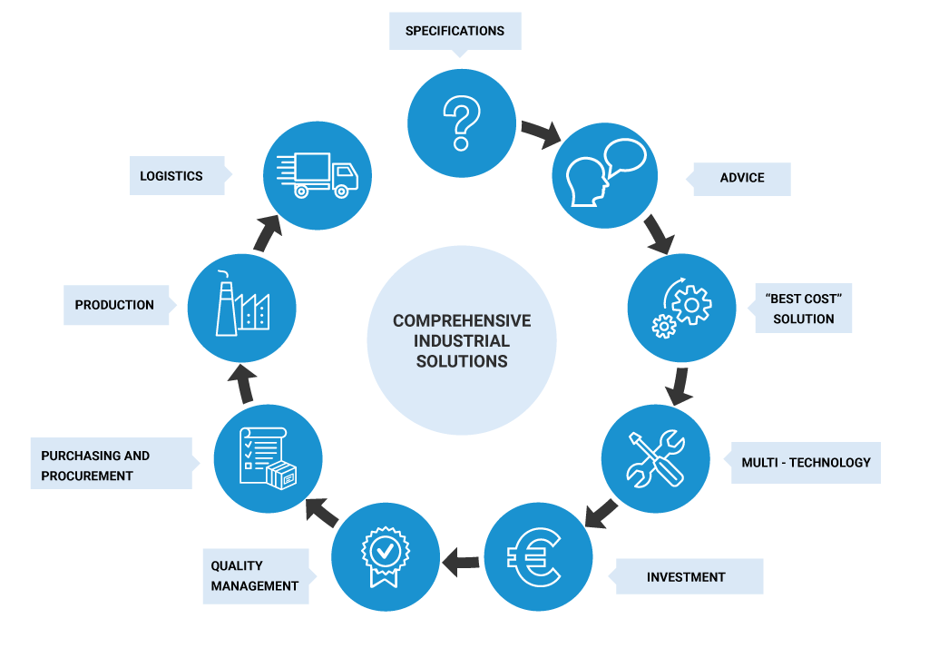 Comprehensive industrial solutions: specifications, advice, best cost approach, multi-technology, investments, quality management, purchasing and procurement, production and logistics.