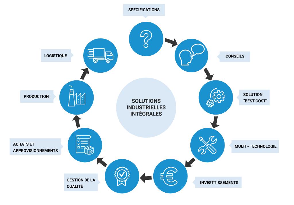 Solutions industrielles intégrales : spécifications, conseils, approche « best cost », multi-technologie, investissements, gestion de la qualité, achats et approvisionnement, production et logistique.
