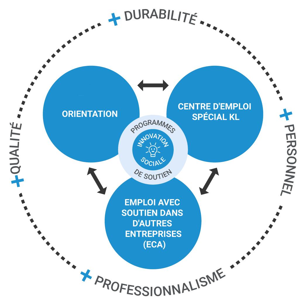 Parcours : orientation, centre spécial pour l'emploi KL et emploi assisté dans d'autres entreprises.
